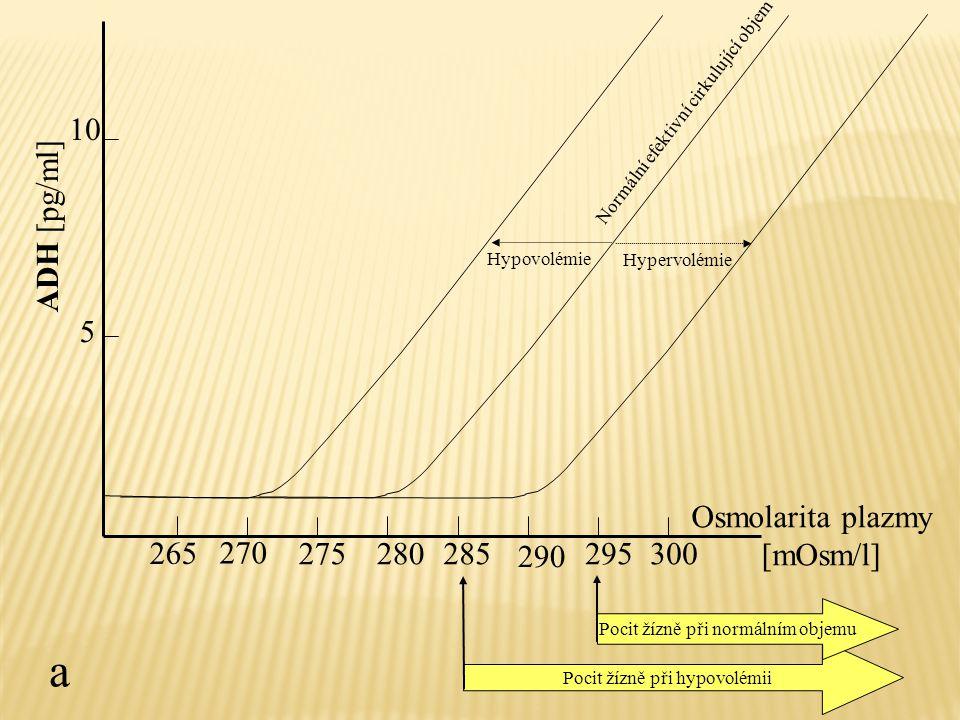 a ADH [pg/ml] 270 275 280 285 290 295 300 Osmolarita plazmy [mOsm/l]